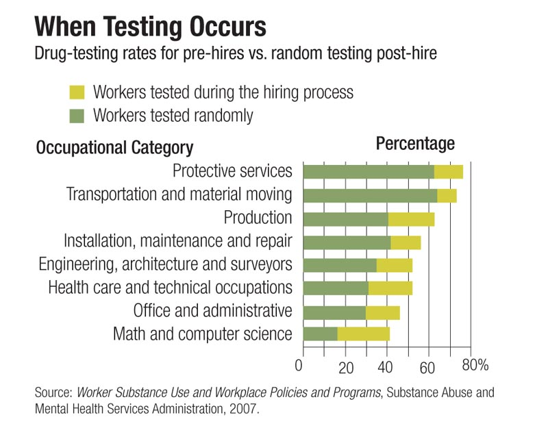 drug testing in the work place essay Drug testing should not be mandatory in the workplace one of the reasons for this is because professor leonard h glantz says that taking drug tests violates and sacrifices the citizen's 4th amendment rights.