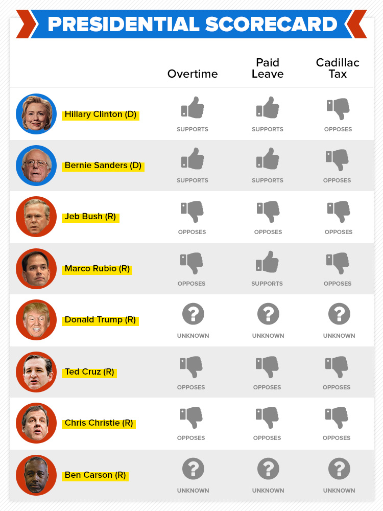The 2016 Presidential Race: How Leading Candidates ...